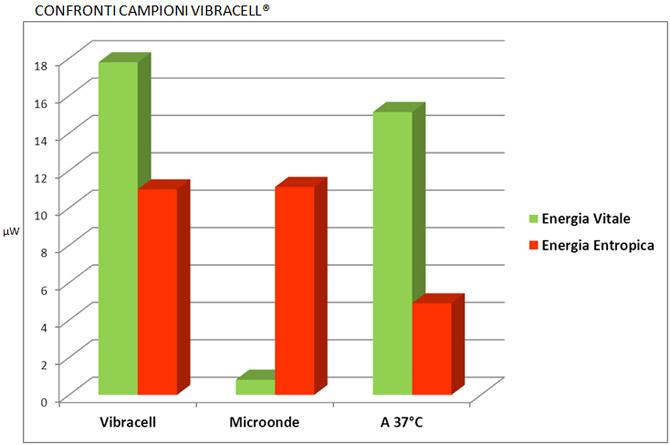 confronti campioni vibracell